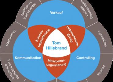 Tom Hillebrand